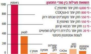 bioastin graph